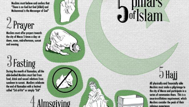 what are the five pillars of islam shahadah eaalim travel